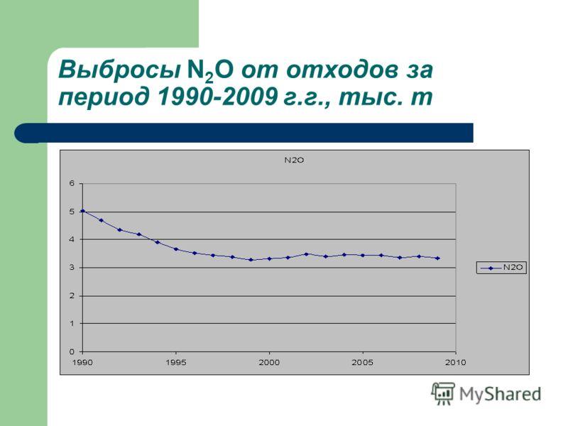 Выбросы N 2 O от отходов за период 1990-2009 г.г., тыс. т
