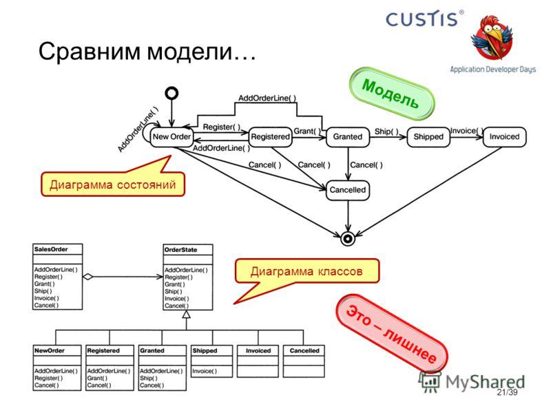 Сравним модели… Диаграмма состояний Диаграмма классов Модель Это – лишнее 21/39