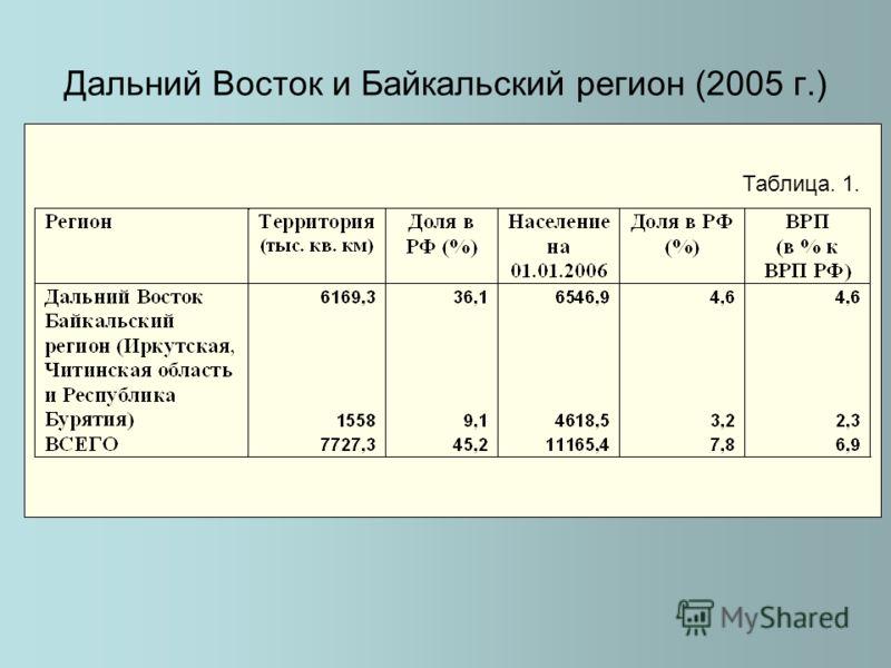 Дальний Восток и Байкальский регион (2005 г.) Таблица. 1.