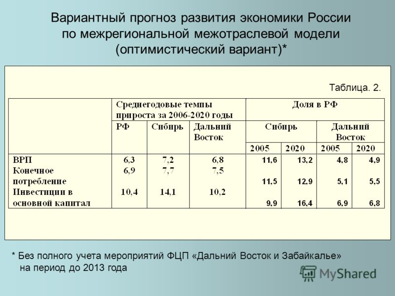 Вариантный прогноз развития экономики России по межрегиональной межотраслевой модели (оптимистический вариант)* Таблица. 2. * Без полного учета мероприятий ФЦП «Дальний Восток и Забайкалье» на период до 2013 года