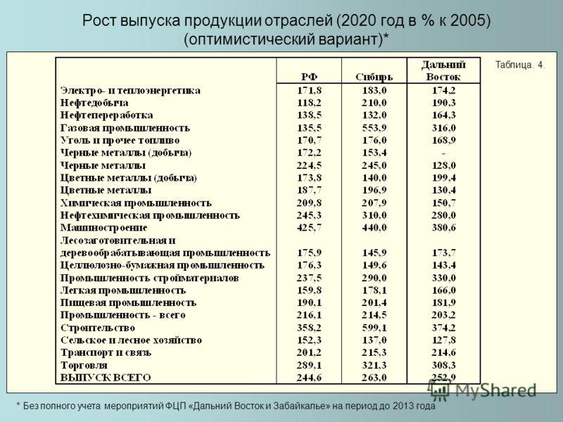 Рост выпуска продукции отраслей (2020 год в % к 2005) (оптимистический вариант)* Таблица. 4. * Без полного учета мероприятий ФЦП «Дальний Восток и Забайкалье» на период до 2013 года