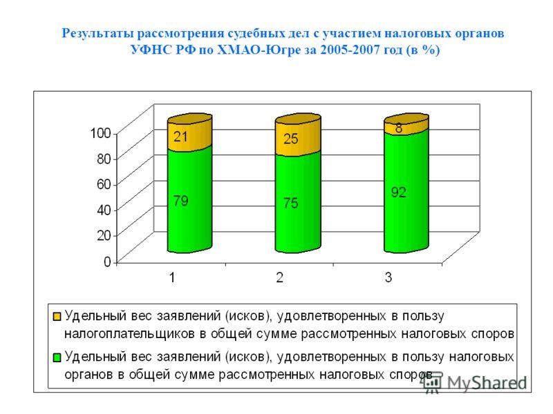 Результаты рассмотрения судебных дел с участием налоговых органов УФНС РФ по ХМАО-Югре за 2005-2007 год (в %)
