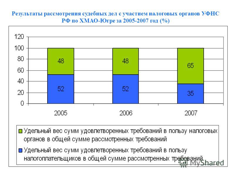 Результаты рассмотрения судебных дел с участием налоговых органов УФНС РФ по ХМАО-Югре за 2005-2007 год (%)