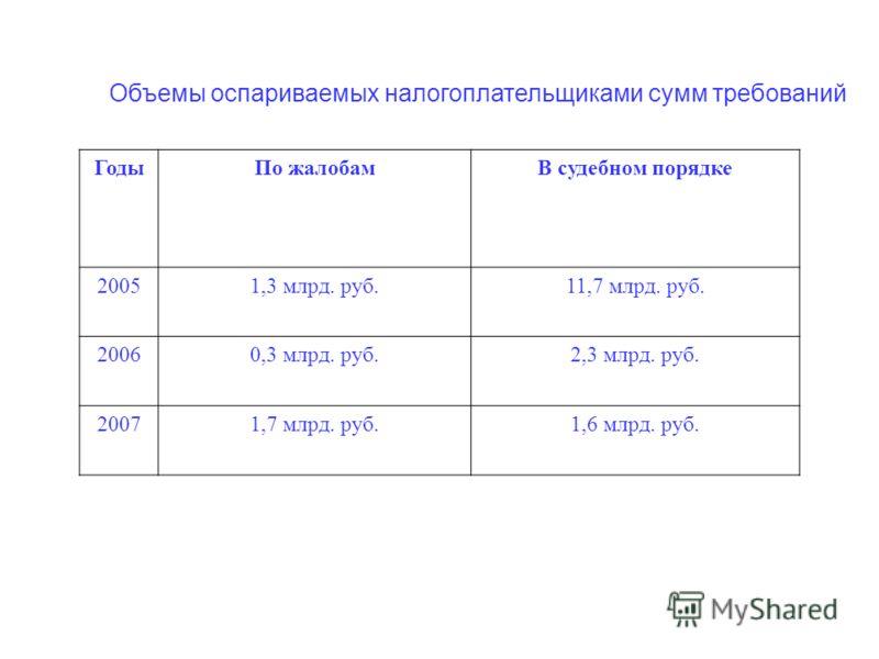 Объемы оспариваемых налогоплательщиками сумм требований ГодыПо жалобамВ судебном порядке 20051,3 млрд. руб.11,7 млрд. руб. 20060,3 млрд. руб.2,3 млрд. руб. 20071,7 млрд. руб.1,6 млрд. руб.