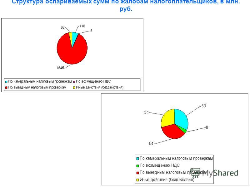 Структура оспариваемых сумм по жалобам налогоплательщиков, в млн. руб.