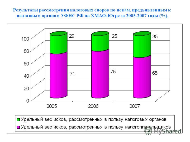 Результаты рассмотрения налоговых споров по искам, предъявленным к налоговым органам УФНС РФ по ХМАО-Югре за 2005-2007 годы (%).