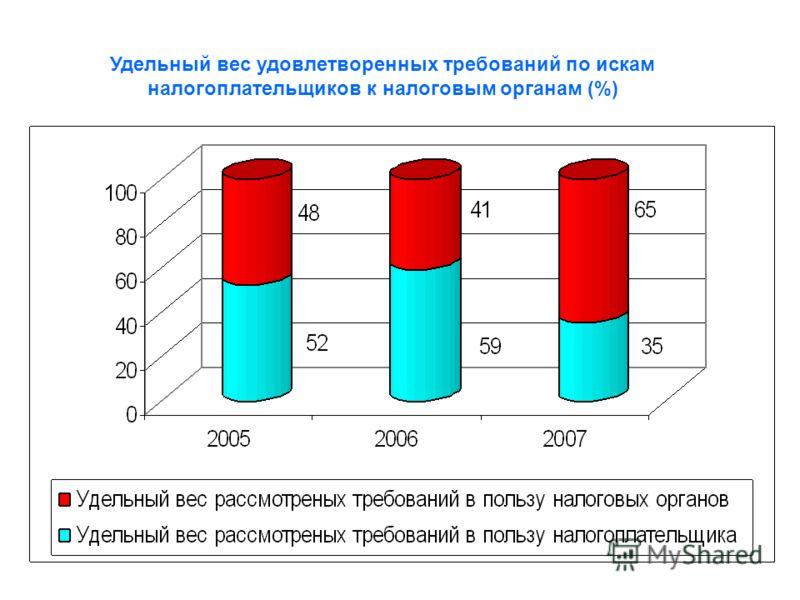 Удельный вес удовлетворенных требований по искам налогоплательщиков к налоговым органам (%)