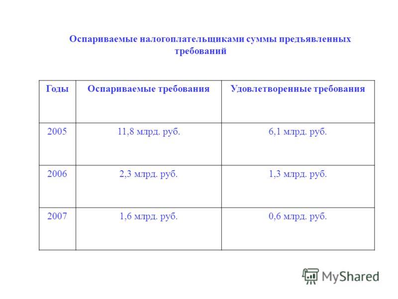 Оспариваемые налогоплательщиками суммы предъявленных требований ГодыОспариваемые требованияУдовлетворенные требования 200511,8 млрд. руб.6,1 млрд. руб. 20062,3 млрд. руб.1,3 млрд. руб. 20071,6 млрд. руб.0,6 млрд. руб.