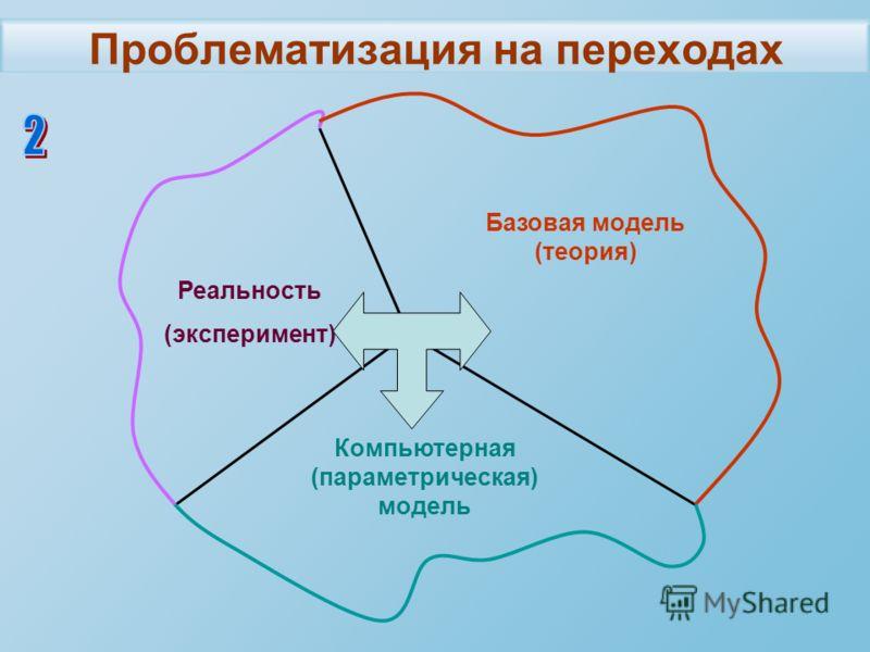 Проблематизация на переходах Реальность (эксперимент) Базовая модель (теория) Компьютерная (параметрическая) модель
