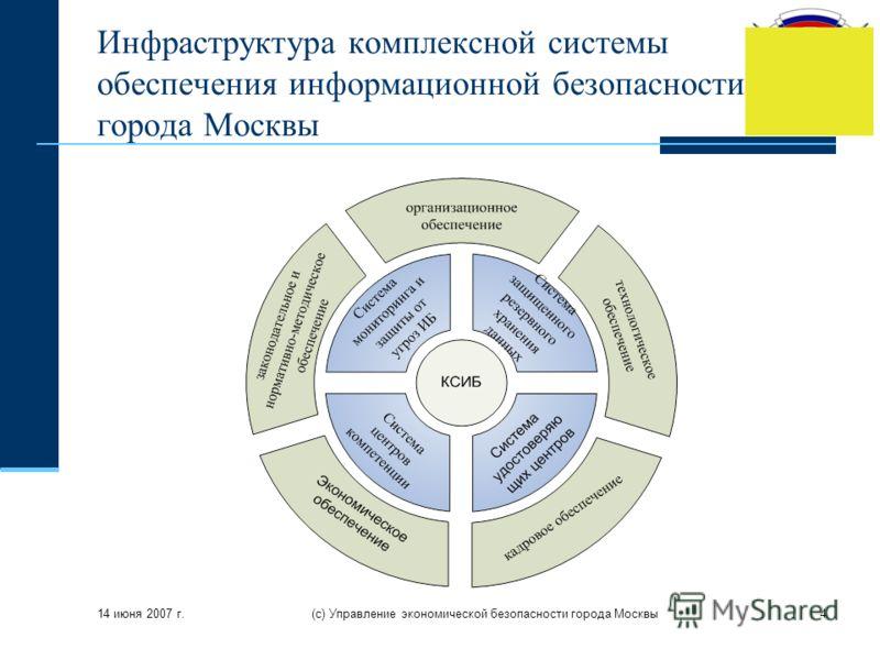 14 июня 2007 г. (с) Управление экономической безопасности города Москвы4 Инфраструктура комплексной системы обеспечения информационной безопасности города Москвы