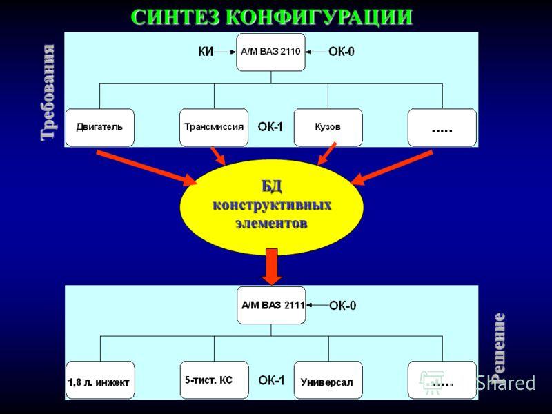 БДконструктивныхэлементов СИНТЕЗ КОНФИГУРАЦИИ Требования Решение