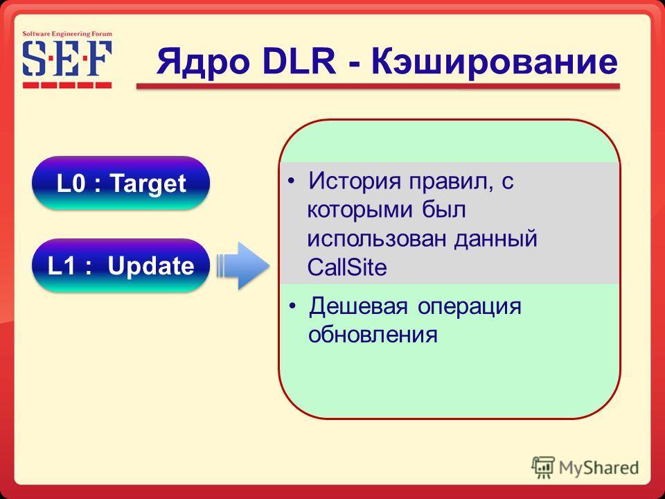 Ядро DLR - Кэширование История правил, с которыми был использован данный CallSite Дешевая операция обновления L0 : Target L1 : Update