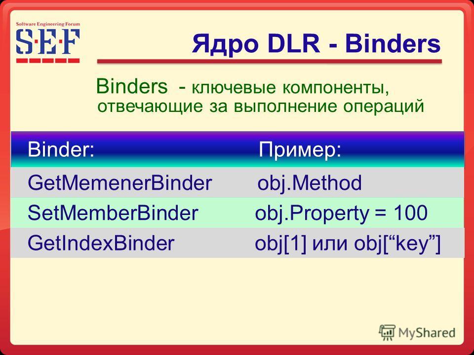 Ядро DLR - Binders Binder: Пример: GetMemenerBinder obj.Method SetMemberBinder obj.Property = 100 GetIndexBinder obj[1] или obj[key] Binders - ключевые компоненты, отвечающие за выполнение операций