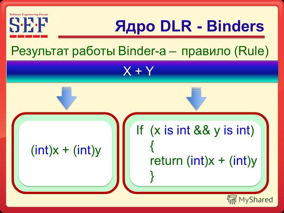 Результат работы Binder-а –правило (Rule) X + Y Ядро DLR - Binders If (x is int && y is int) { return (int)x + (int)y } (int)x + (int)y