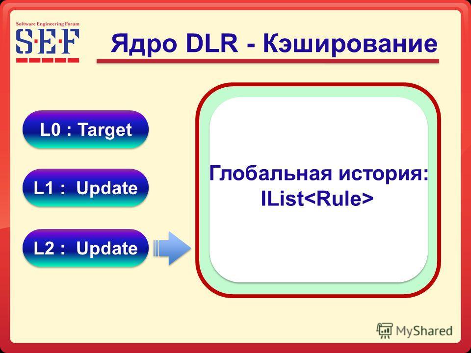 Ядро DLR - Кэширование L0 : Target L1 : Update L2 : Update Глобальная история: IList