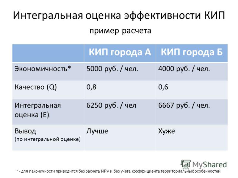 Интегральная оценка эффективности КИП пример расчета КИП города АКИП города Б Экономичность*5000 руб. / чел.4000 руб. / чел. Качество (Q)0,80,6 Интегральная оценка (E) 6250 руб. / чел6667 руб. / чел. Вывод (по интегральной оценке) ЛучшеХуже * - для л