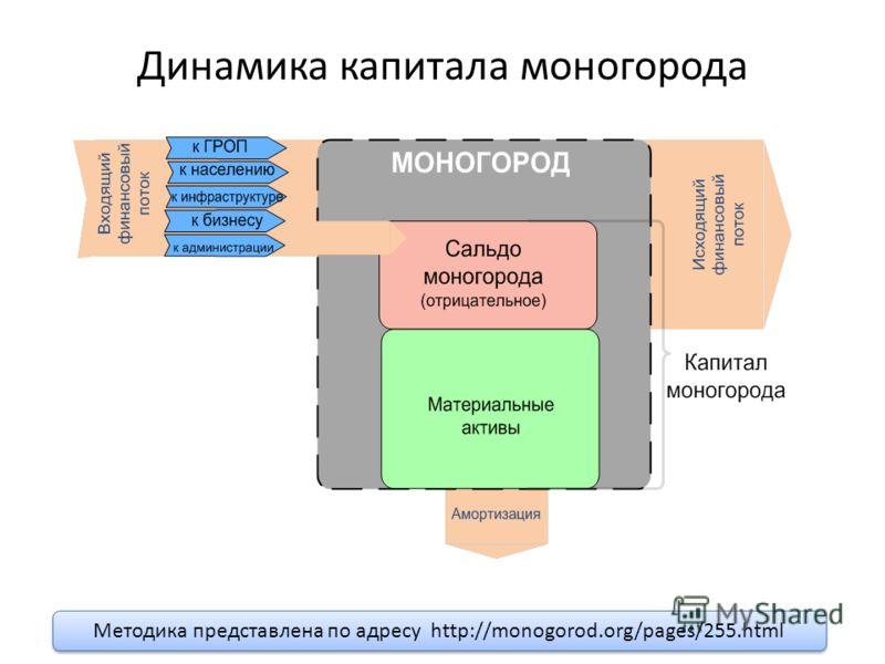Динамика капитала моногорода Методика представлена по адресу http://monogorod.org/pages/255.html