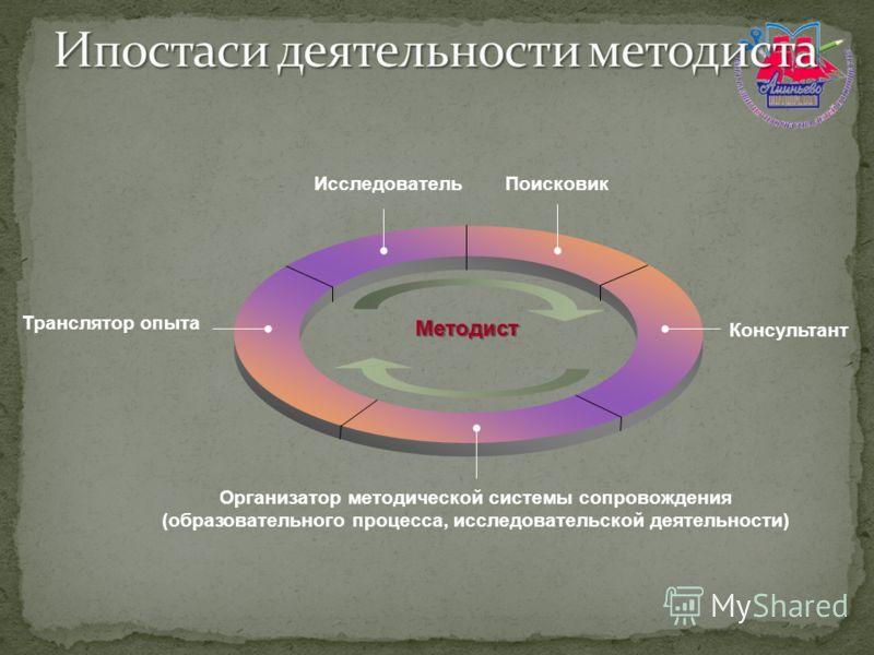 ИсследовательПоисковик Консультант Организатор методической системы сопровождения (образовательного процесса, исследовательской деятельности) Транслятор опыта Методист
