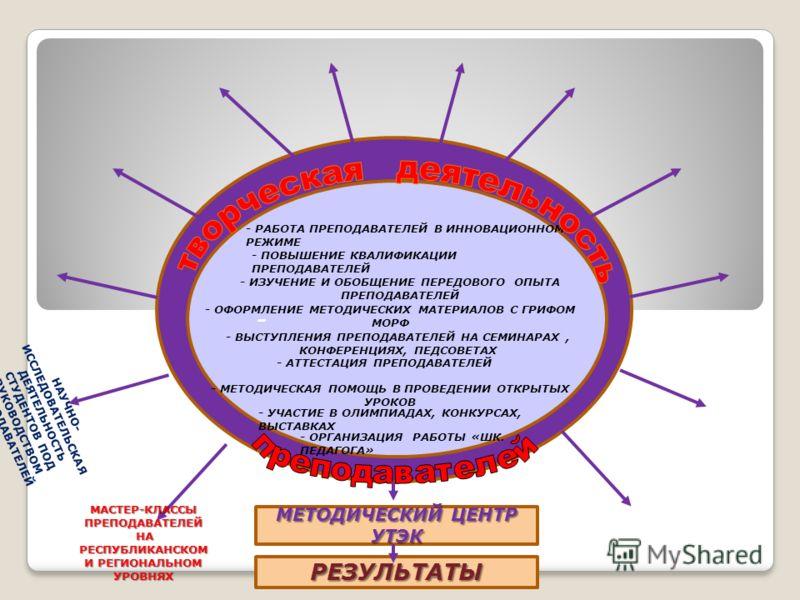 - - РАБОТА ПРЕПОДАВАТЕЛЕЙ В ИННОВАЦИОННОМ РЕЖИМЕ - ПОВЫШЕНИЕ КВАЛИФИКАЦИИ ПРЕПОДАВАТЕЛЕЙ - ИЗУЧЕНИЕ И ОБОБЩЕНИЕ ПЕРЕДОВОГО ОПЫТА ПРЕПОДАВАТЕЛЕЙ - ОФОРМЛЕНИЕ МЕТОДИЧЕСКИХ МАТЕРИАЛОВ С ГРИФОМ МОРФ - ВЫСТУПЛЕНИЯ ПРЕПОДАВАТЕЛЕЙ НА СЕМИНАРАХ, КОНФЕРЕНЦИЯХ