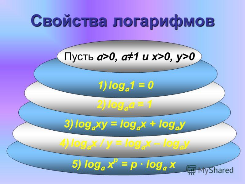 5) log a x p = p · log a x 4) log a x / y = log a x – log a y 3) log a xy = log a x + log a y 2) log a a = 1 1) log a 1 = 0 Пусть а >0, а 1 и x>0, y>0 Свойства логарифмов