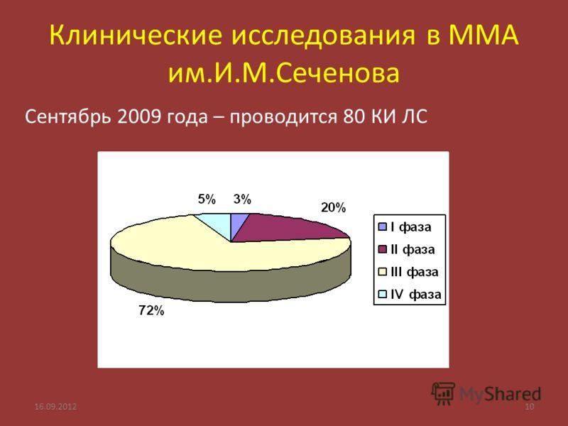 Клинические исследования в ММА им.И.М.Сеченова Сентябрь 2009 года – проводится 80 КИ ЛС 16.09.201210