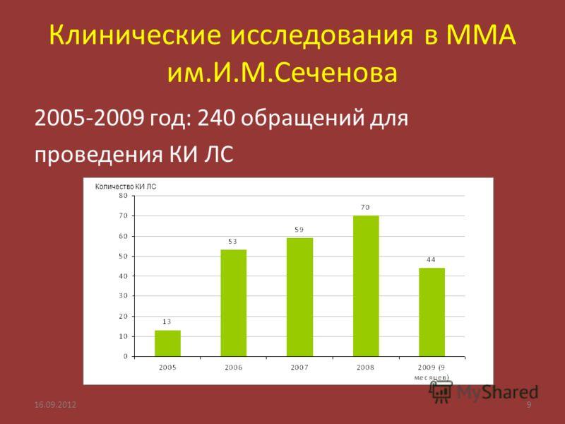 Клинические исследования в ММА им.И.М.Сеченова 2005-2009 год: 240 обращений для проведения КИ ЛС 16.09.20129 Количество КИ ЛС