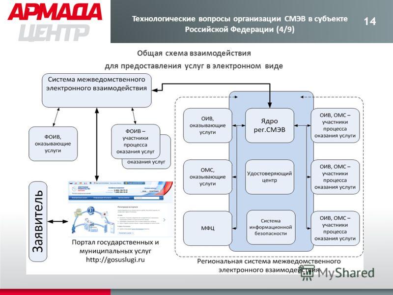 14 Общая схема взаимодействия для предоставления услуг в электронном виде Технологические вопросы организации СМЭВ в субъекте Российской Федерации (4/9)