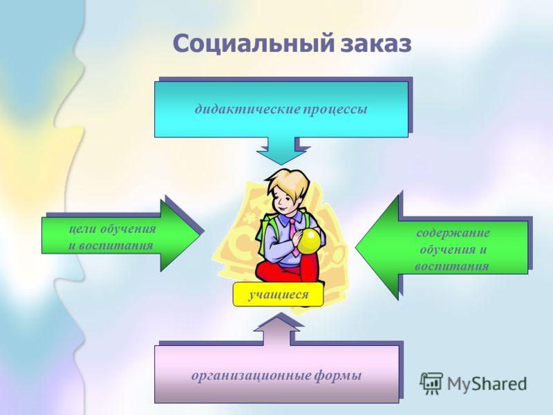 дидактические процессы дидактические процессы организационные формы содержание обучения и воспитания содержание обучения и воспитания цели обучения и воспитания цели обучения и воспитания учащиеся Социальный заказ