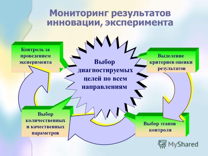Контроль за проведением эксперимента Выбор количественных и качественных параметров Выбор этапов контроля Выбор диагностируемых целей по всем направлениям Выбор диагностируемых целей по всем направлениям Выделение критериев оценки результатов Монитор