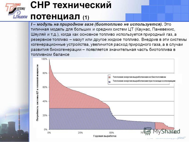 11 CHP технический потенциал (1) I – модуль на природном газе (биотопливо не используется). Это типичная модель для больших и средних систем ЦТ (Каунас, Паневежис, Шяуляй и т.д.), когда как основное топливо используется природный газ, а резервное топ
