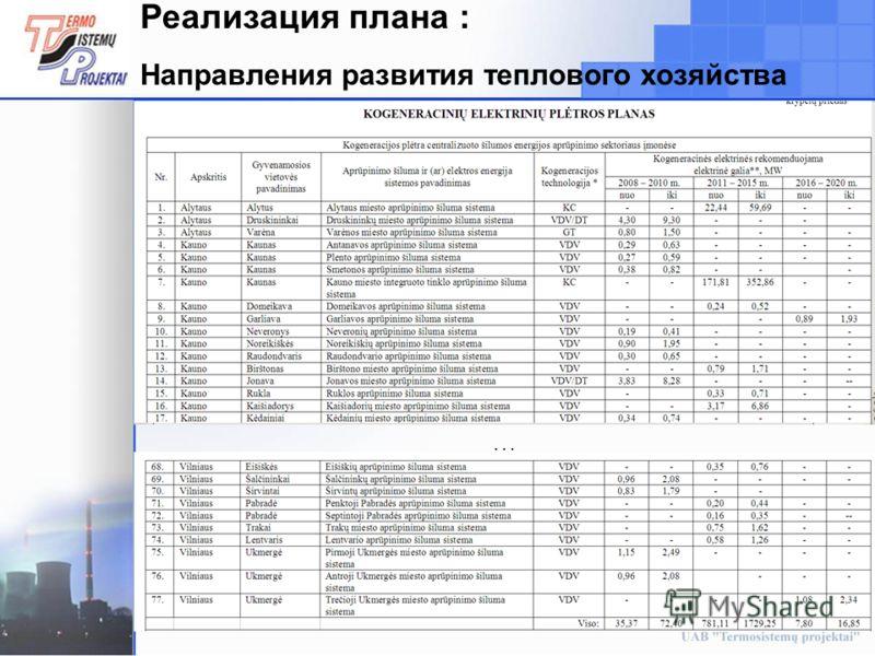 22 Реализация плана : Направления развития теплового хозяйства...