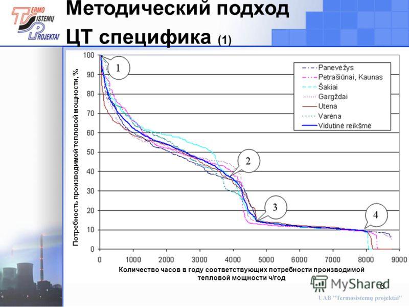 6 Методический подход ЦТ специфика (1) Потребность производимой тепловой мощности, % Количество часов в году соответствующих потребности производимой тепловой мощности ч/год
