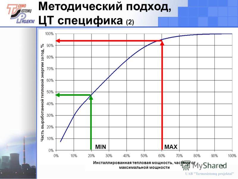 7 Методический подход, ЦТ специфика (2) MINMAX Часть выработанной тепловой энергии за год, % Инсталлированная тепловая мощность, частями от максимальной мощности