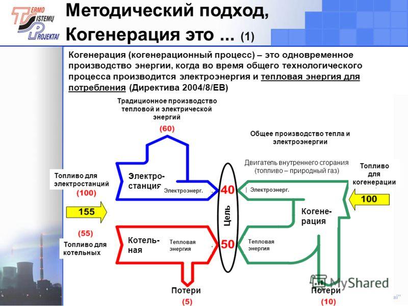 8 Методический подход, Когенерация это... (1) Когенерация (когенерационный процесс) – это одновременное производство энергии, когда во время общего технологического процесса производится электроэнергия и тепловая энергия для потребления (Директива 20