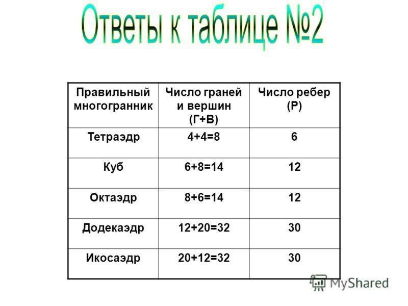 Правильный многогранник Число граней и вершин (Г+В) Число ребер (Р) Тетраэдр4+4=86 Куб6+8=1412 Октаэдр8+6=1412 Додекаэдр12+20=3230 Икосаэдр20+12=3230