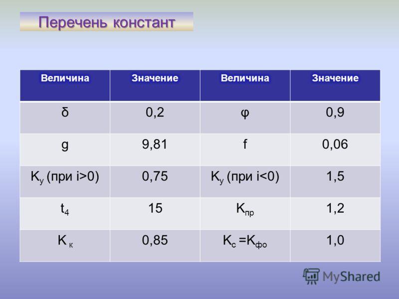 Перечень констант δ0,2φ0,9 g9,81f0,06 K у (при i>0)0,75K у (при i