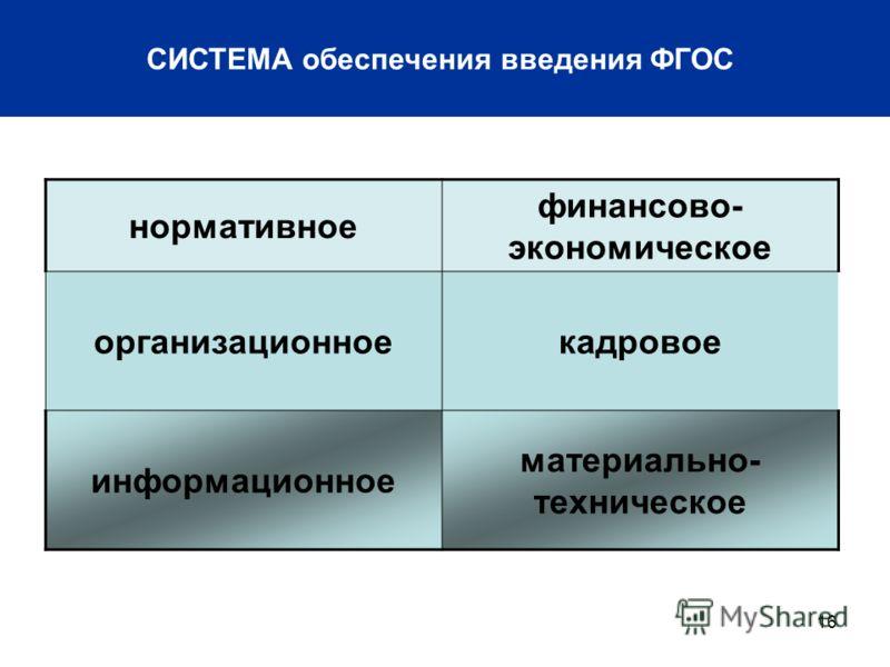 16 СИСТЕМА обеспечения введения ФГОС нормативное финансово- экономическое организационноекадровое информационное материально- техническое