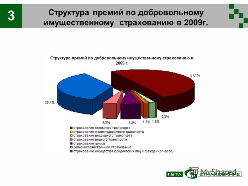 Структура премий по добровольному имущественному страхованию в 2009г. 3