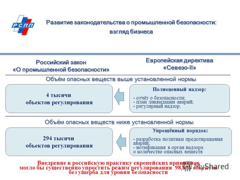 Развитие законодательства о промышленной безопасности: взгляд бизнеса Развитие законодательства о промышленной безопасности: взгляд бизнеса Российский закон «О промышленной безопасности» Европейская директива «Севезо-II» 294 тысячи объектов регулиров