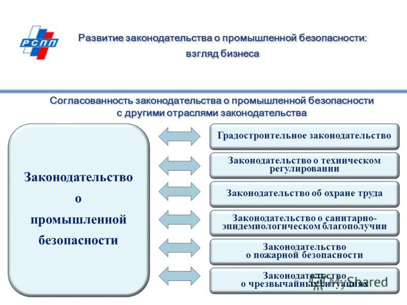 Согласованность законодательства о промышленной безопасности с другими отраслями законодательства Развитие законодательства о промышленной безопасности: взгляд бизнеса Развитие законодательства о промышленной безопасности: взгляд бизнеса Законодатель