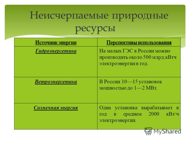 Источник энергии Перспективы использования ГидроэнергетикаНа малых ГЭС в России можно производить около 500 млрд.кВтч электроэнергии в год. ВетроэнергетикаВ России 1015 установок мощностью до 12 МВт. Солнечная энергияОдна установка вырабатывает в год