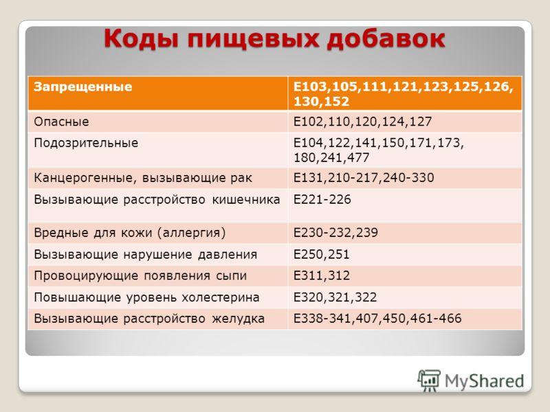 Коды пищевых добавок ЗапрещенныеЕ103,105,111,121,123,125,126, 130,152 ОпасныеЕ102,110,120,124,127 ПодозрительныеЕ104,122,141,150,171,173, 180,241,477 Канцерогенные, вызывающие ракЕ131,210-217,240-330 Вызывающие расстройство кишечникаЕ221-226 Вредные
