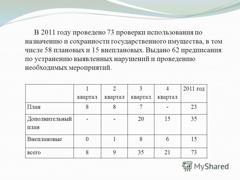В 2011 году проведено 73 проверки использования по назначению и сохранности государственного имущества, в том числе 58 плановых и 15 внеплановых. Выдано 62 предписания по устранению выявленных нарушений и проведению необходимых мероприятий. 1 квартал