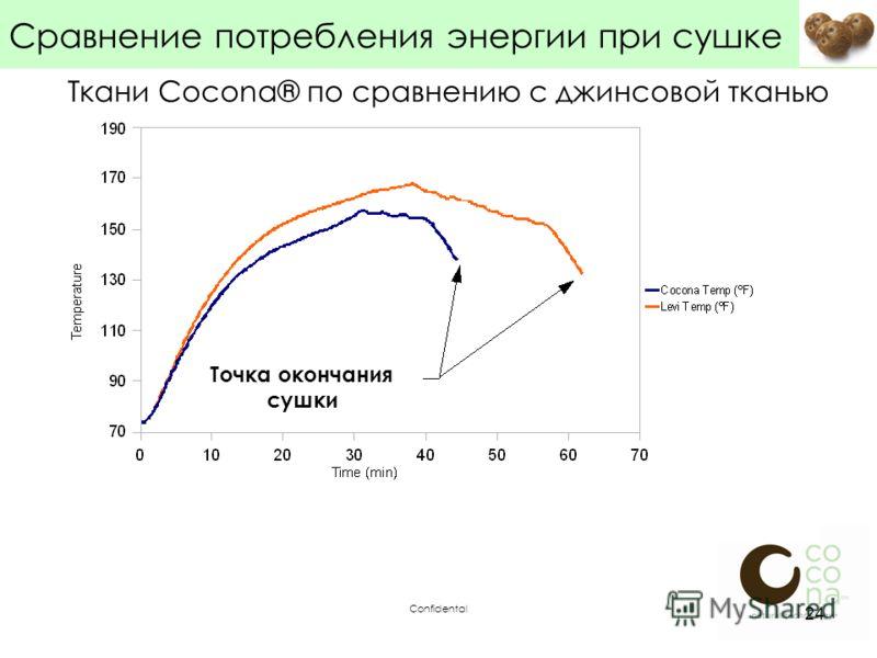 Confidental 24 Сравнение потребления энергии при сушке Ткани Cocona® по сравнению с джинсовой тканью Точка окончания сушки