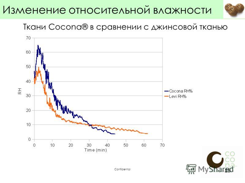 Confidental 25 Изменение относительной влажности Ткани Cocona® в сравнении с джинсовой тканью