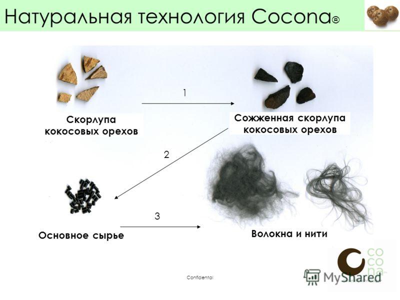 Confidental 1 2 3 Натуральная технология Cocona ® Скорлупа кокосовых орехов Сожженная скорлупа кокосовых орехов Основное сырье Волокна и нити