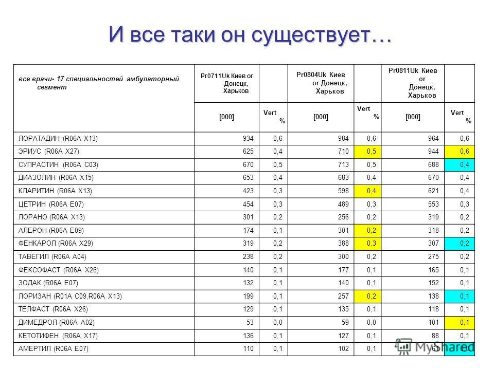 И все таки он существует… все врачи- 17 специальностей амбулаторный сегмент Pr0711Uk Киев or Донецк, Харьков Pr0804Uk Киев or Донецк, Харьков Pr0811Uk Киев or Донецк, Харьков [000] Vert % [000] Vert % [000] Vert % ЛОРАТАДИН (R06A X13)9340,69840,69640