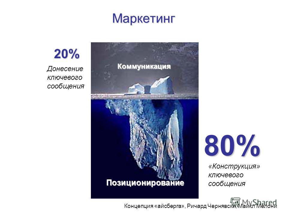 Маркетинг Концепция «айсберга», Ричард Чернявски, Майкл Мелони Коммуникация Позиционирование 80% 20% «Конструкция» ключевого сообщения Донесение ключевого сообщения