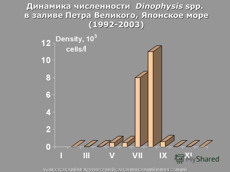 Динамика численности Dinophysis spp. в заливе Петра Великого, Японское море в заливе Петра Великого, Японское море (1992-2003) (1992-2003) Viii МОСКОВСКИЙ МЕЖДУНАРОДНЫЙ САЛОН ИННОВАЦИЙ И ИНВЕСТИЦИЙ