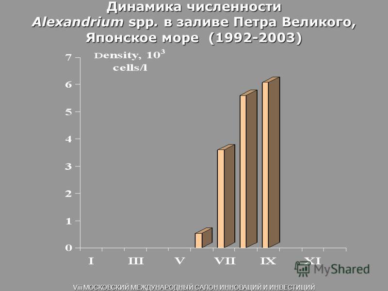 Динамика численности Alexandrium spp. в заливе Петра Великого, Японское море (1992-2003) Viii МОСКОВСКИЙ МЕЖДУНАРОДНЫЙ САЛОН ИННОВАЦИЙ И ИНВЕСТИЦИЙ